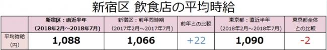 新宿区の飲食店は、時給1,088円(前年比+22円)!アルバイト最新求人データを求人@飲食店.COMが発表!