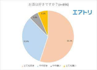 2人に1人が海外で初めて出会った現地の人とお酒を飲んだ経験あり! 日本で飲むより海外でお酒を飲んだ方が仲が深まると感じる人は6割以上