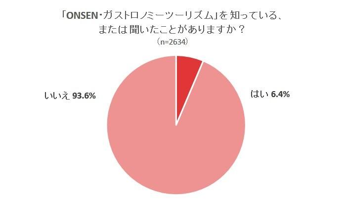 【新しい旅のスタイル「ONSEN・ガストロノミーツーリズム」を約9割の人がまだ知らない】温泉旅行についてのアンケート