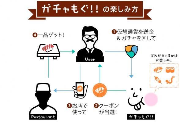 日本初!仮想通貨でグルメガチャ!?  100%「美味しい」が当たる新サービス『ガチャもぐ!!』が加盟店拡大キャンペーンを実施