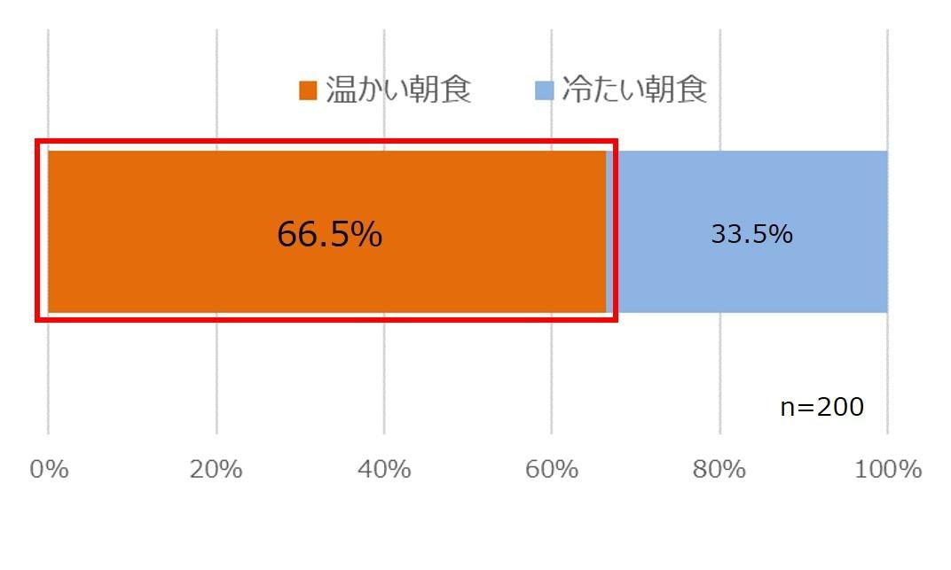 <受験生の冷えと朝食に関する意識調査結果> 受験生にとって朝食は合否のポイント!? 200人中約150人が冷えと戦いながら勉強していると回答  受験当日の朝に83.5%が『温朝食』を希望!