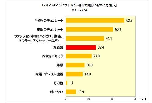 「お酒」をもらって嬉しい男性は約3割! プレゼントしたお酒は、同率トップで「焼酎」と「ワイン」! 九州は「焼酎」、関東は「ワイン」、関西は「日本酒」が1位