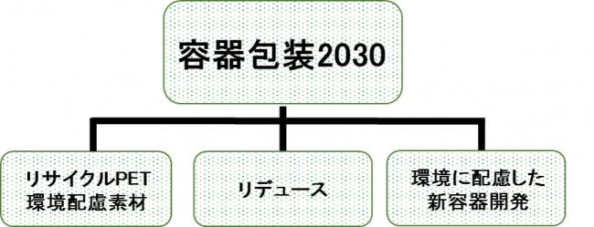 ESGの取組み強化持続可能な容器包装の実現に向けて「容器包装2030」を制定