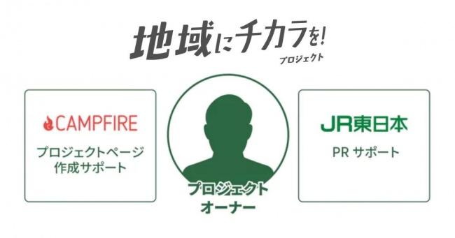 JR東日本×CAMPFIRE 地域商品開発を目的とした クラウドファンディングプロジェクトを3月13日よりいよいよ開始