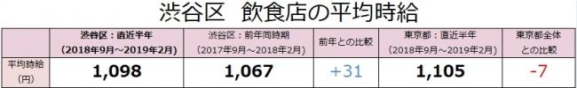 渋谷区の飲食店は、時給1,098円(対前年差+31円)!アルバイト最新求人データを求人@飲食店.COMが発表!