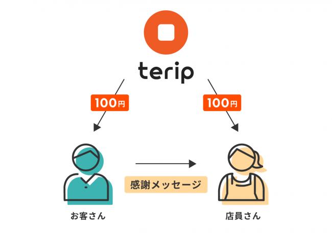 日本でもチップ制度がスタート!居酒屋店員さんにメッセージを贈るたびに100円がもらえちゃうキャンペーン開始。