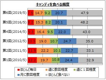 【キャンディに関するアンケート調査】