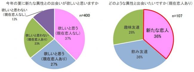夏は出会いの季節!最新「夏の恋愛トレンド2019」を発表!
