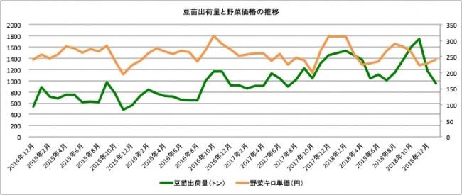 (図4)東京中央卸売市場における野菜平均価格と村上農園の豆苗出荷量の推移