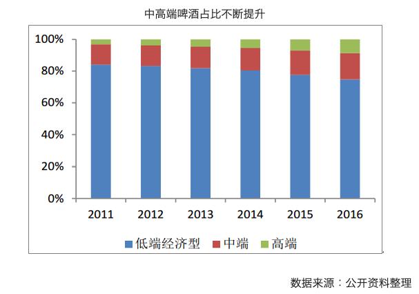 中国高価格帯ビール販売比率増加