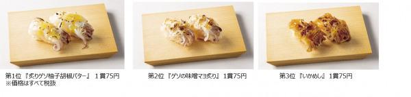 「寿司 魚がし日本一」、大人気『焼きげそマヨネーズ』超える新メニューを開発! 『炙りゲソ柚子胡椒バター』 『ゲソの味噌マヨ炙り』 『いかめし』 社内コンテストから会員のLINE投票で決定 いよいよ10月1日より販売開始