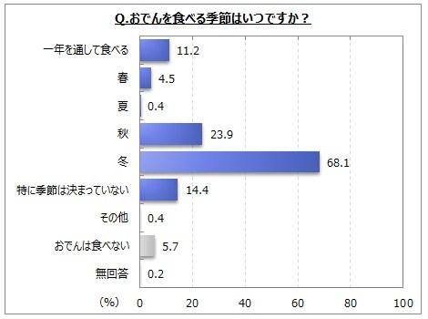 【おでんに関するアンケート調査】おでんを「冬」に食べる人は7割弱、「秋」は2割強。「季節は決まっていない」「一年を通して」は各1割強