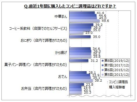 【コンビニ調理品に関するアンケート調査】直近1年間に購入したコンビニ調理品は、「中華まん」「コーヒー系飲料」が購入経験者の4割前後。「コーヒー系飲料」は増加傾向、「おでん」は減少傾向