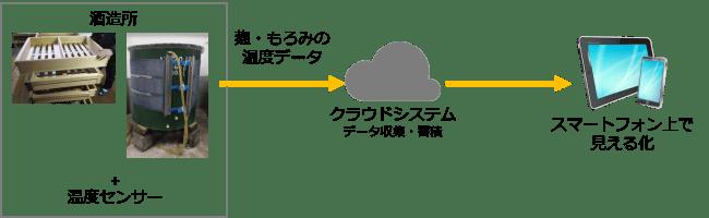 保育園IoTの「ハピクロ」が、北九州ものづくり現場でのIoT活用による生産性向上に関する共同研究に参画