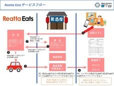 新型コロナウィルスに係る飲食店売り上げ減少対策として 出前サービス、Reatta Eats(リアッタイーツ)を開始