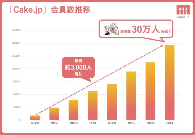 「Cake.jp」会員数30万人突破!!