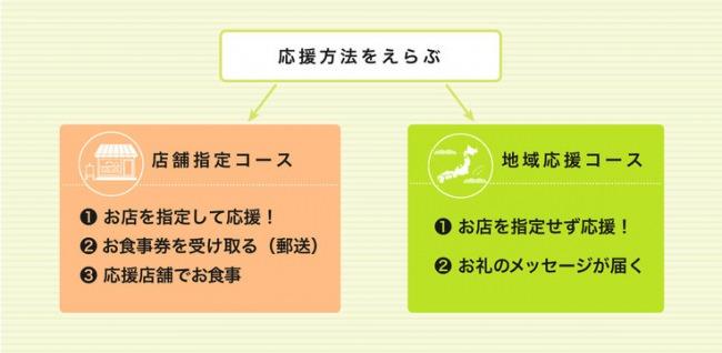 支援コース紹介
