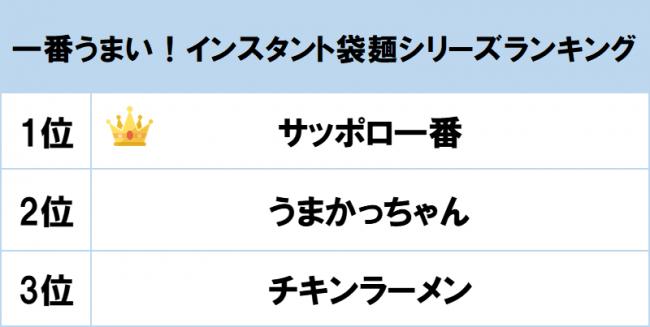 1位は「サッポロ一番」シリーズ! gooランキングが「一番うまい!インスタント袋麺シリーズランキング」を発表