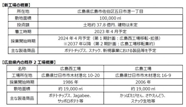 カルビー 最新鋭マザー工場新設に向けて広島県と立地協定締結