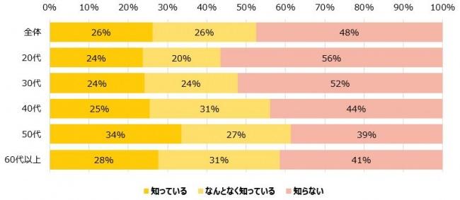 飲食業の需要喚起と地域の再活性化を図るための「GoToEatキャンペーン」、7月中旬時点での認知度は52%