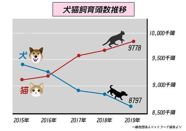 犬猫飼育頭数推移