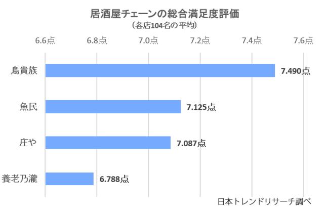 【2020】居酒屋チェーンの満足度リサーチ結果