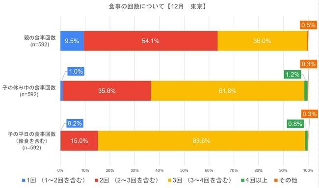 食事の回数_東京12月