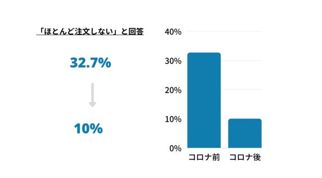 3rd Menu「コロナ禍における食の楽しみ方」に関するアンケート②