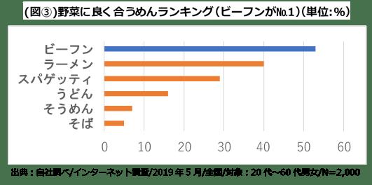 (図3)野菜に良く合うめんランキング(ビーフンがNo.1)