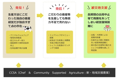 CCSA(Chef & Community Supported Agriculture)