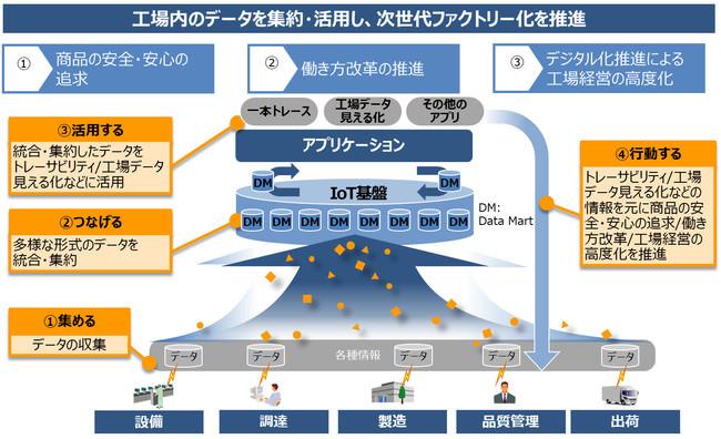 IoT基盤を活用した次世代ファクトリーモデルの概念図