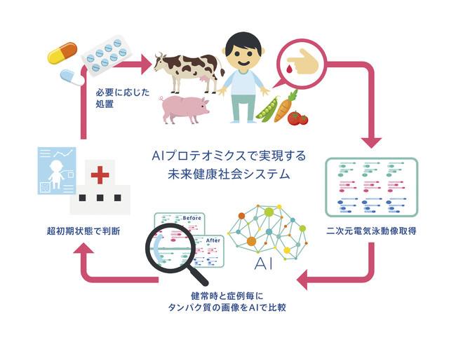 AIプロテオミクスで実現する未来健康社会システム概略図