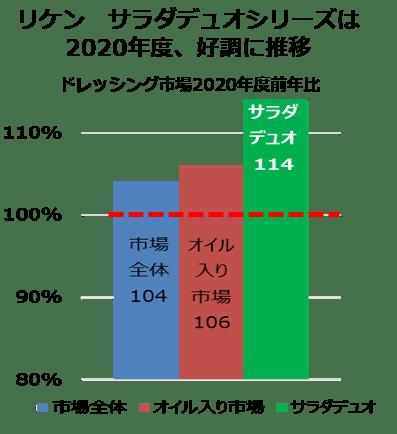 (株)インテージSRI+ ドレッシング 2020年4月~2021年3月推計販売規模金額から当社作成