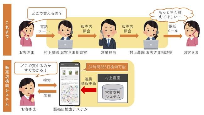 販売店検索システム導入以前と 以後の概要図