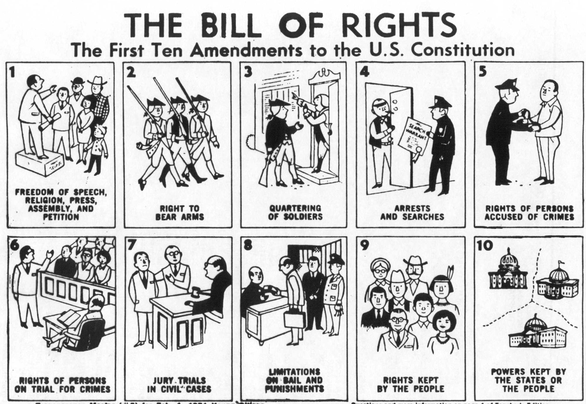Quiz And History For Bill Of Rights Day December 15
