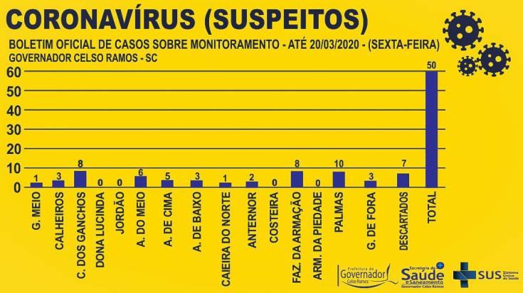BOLETINS ANTERIORES SOBRE CASOS EM MONITORAMENTO.