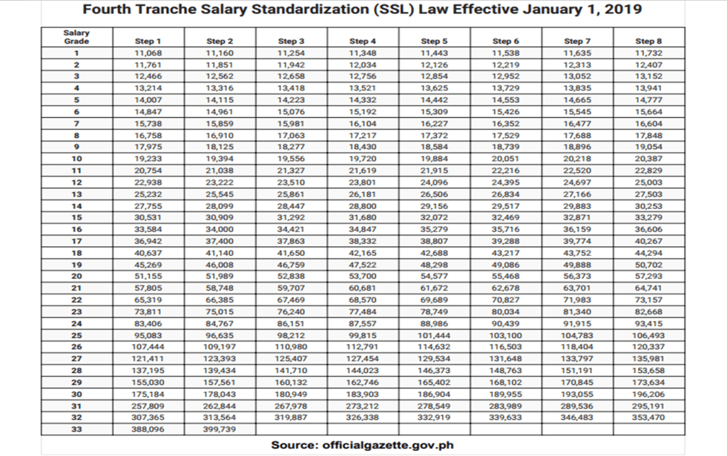 Fourth Tranche Salary Standardization (SSL) Law Effective January 1, 2019