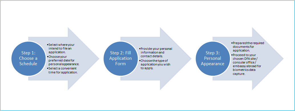 DFA Passport Application Guidelines