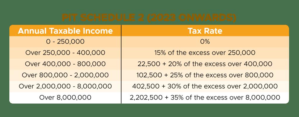 Personal Income Tax 2023