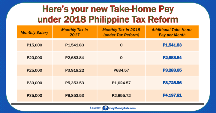 Take Home Pay Under 2018 Tax Reform Law 1