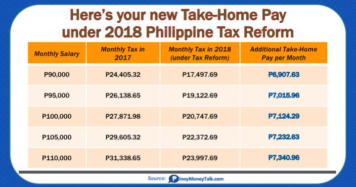 Take Home Pay Under 2018 Tax Reform Law 4