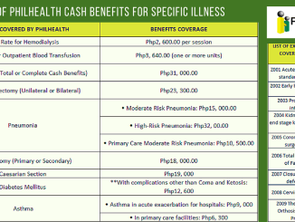 List of PhilHealth Cash Benefits for Specific Illness