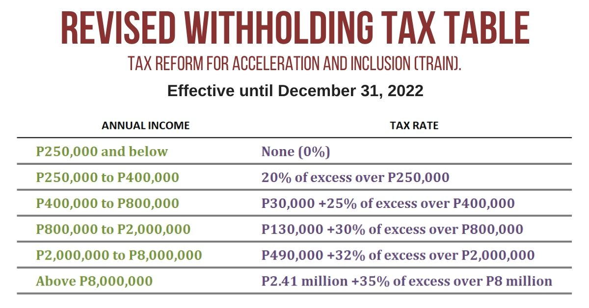 2020 Revised Withholding Tax Table