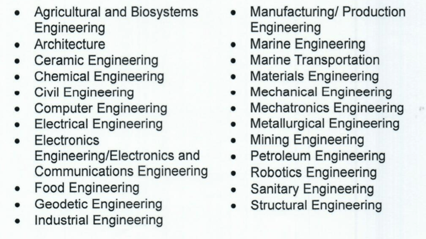 CHED Priority Courses Engineering