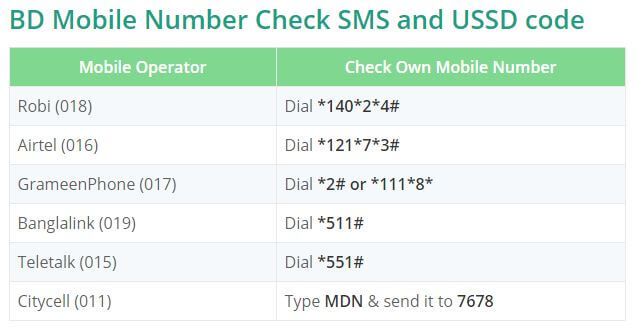 Check Your Own Robi, Airtel, Banglalink, Teletalk, GP, Citycell Mobile Number
