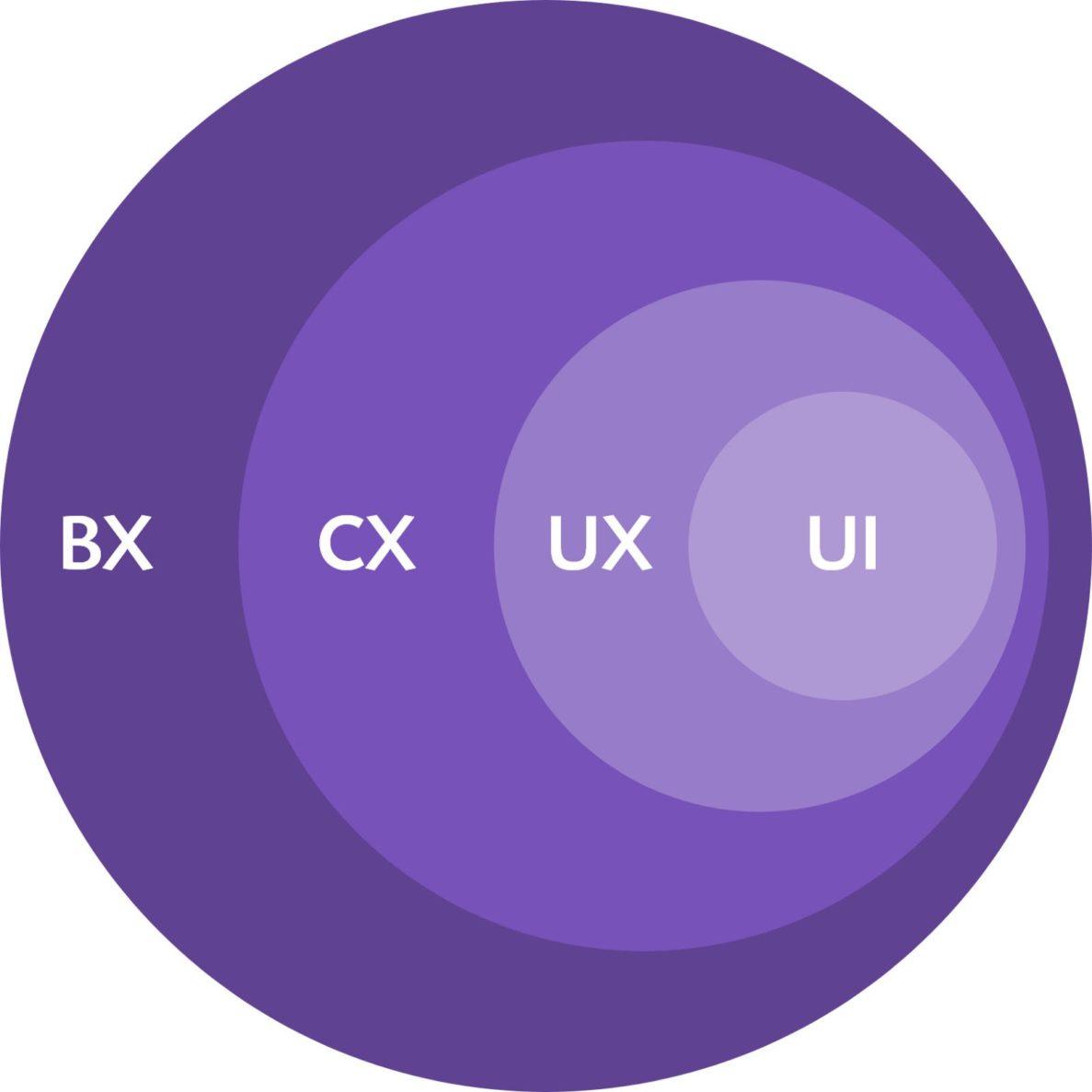 UI UX CX BX