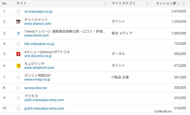 マツキヨ公式サイトへの流入元サイトランキング