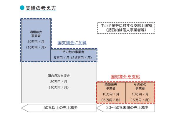 東京都月次支援金の給付額の考え方