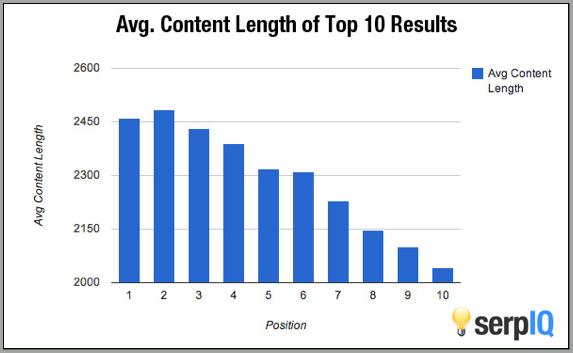 コンテンツのワード量と検索順位の関係性