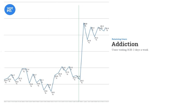Addiction improve